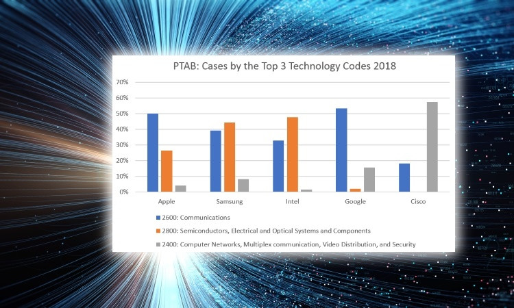 Downward trend in US patent litigation continues; Big Tech gets busier at the PTAB