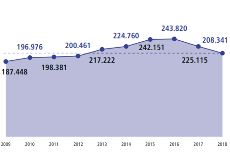 Number of patent applications pending final decision in the last 10 years